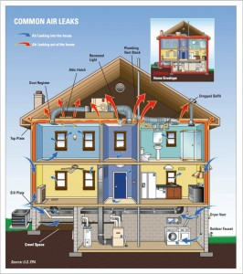 Spray foam can stop these common home air leaks